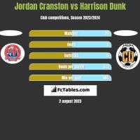 Jordan Cranston vs Harrison Dunk h2h player stats