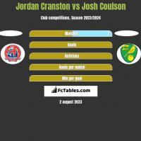 Jordan Cranston vs Josh Coulson h2h player stats