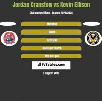 Jordan Cranston vs Kevin Ellison h2h player stats