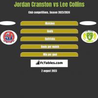 Jordan Cranston vs Lee Collins h2h player stats