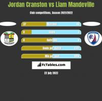 Jordan Cranston vs Liam Mandeville h2h player stats