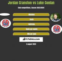 Jordan Cranston vs Luke Conlan h2h player stats