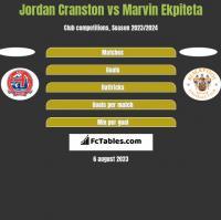 Jordan Cranston vs Marvin Ekpiteta h2h player stats