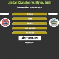 Jordan Cranston vs Myles Judd h2h player stats