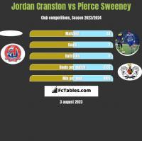 Jordan Cranston vs Pierce Sweeney h2h player stats