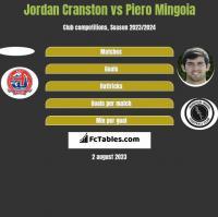 Jordan Cranston vs Piero Mingoia h2h player stats