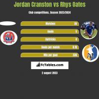 Jordan Cranston vs Rhys Oates h2h player stats