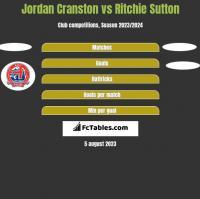 Jordan Cranston vs Ritchie Sutton h2h player stats