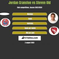Jordan Cranston vs Steven Old h2h player stats