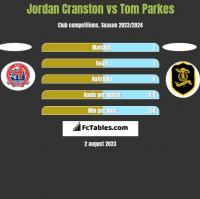 Jordan Cranston vs Tom Parkes h2h player stats