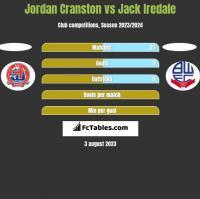 Jordan Cranston vs Jack Iredale h2h player stats