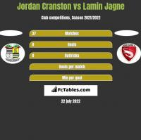 Jordan Cranston vs Lamin Jagne h2h player stats