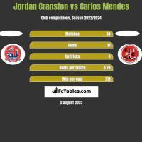 Jordan Cranston vs Carlos Mendes h2h player stats