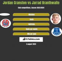 Jordan Cranston vs Jarrad Branthwaite h2h player stats