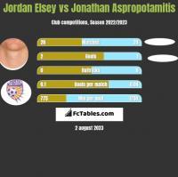 Jordan Elsey vs Jonathan Aspropotamitis h2h player stats