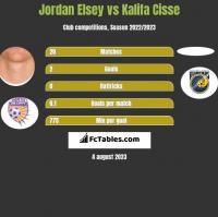 Jordan Elsey vs Kalifa Cisse h2h player stats
