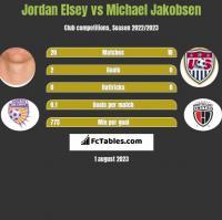 Jordan Elsey vs Michael Jakobsen h2h player stats