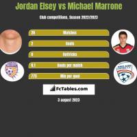 Jordan Elsey vs Michael Marrone h2h player stats