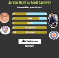 Jordan Elsey vs Scott Galloway h2h player stats