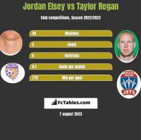 Jordan Elsey vs Taylor Regan h2h player stats