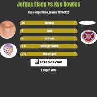 Jordan Elsey vs Kye Rowles h2h player stats