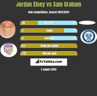 Jordan Elsey vs Sam Graham h2h player stats