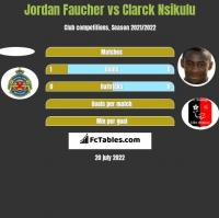 Jordan Faucher vs Clarck Nsikulu h2h player stats