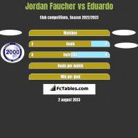 Jordan Faucher vs Eduardo h2h player stats