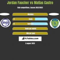 Jordan Faucher vs Matias Castro h2h player stats