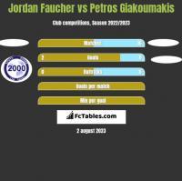 Jordan Faucher vs Petros Giakoumakis h2h player stats