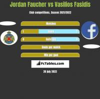 Jordan Faucher vs Vasilios Fasidis h2h player stats