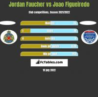 Jordan Faucher vs Joao Figueiredo h2h player stats