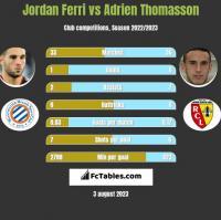 Jordan Ferri vs Adrien Thomasson h2h player stats