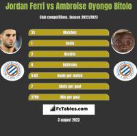 Jordan Ferri vs Ambroise Oyongo Bitolo h2h player stats