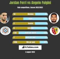 Jordan Ferri vs Angelo Fulgini h2h player stats