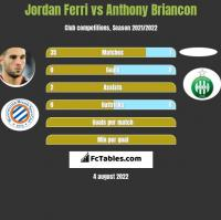 Jordan Ferri vs Anthony Briancon h2h player stats