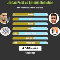 Jordan Ferri vs Antonin Bobichon h2h player stats