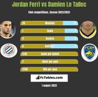 Jordan Ferri vs Damien Le Tallec h2h player stats