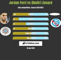 Jordan Ferri vs Dimitri Lienard h2h player stats