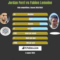 Jordan Ferri vs Fabien Lemoine h2h player stats