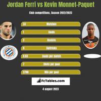 Jordan Ferri vs Kevin Monnet-Paquet h2h player stats