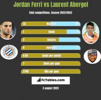 Jordan Ferri vs Laurent Abergel h2h player stats
