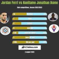 Jordan Ferri vs Nanitamo Jonathan Ikone h2h player stats