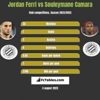 Jordan Ferri vs Souleymane Camara h2h player stats