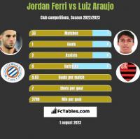 Jordan Ferri vs Luiz Araujo h2h player stats
