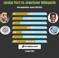 Jordan Ferri vs Jeanricner Bellegarde h2h player stats