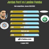 Jordan Ferri vs Lamine Fomba h2h player stats