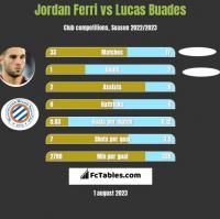 Jordan Ferri vs Lucas Buades h2h player stats