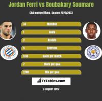 Jordan Ferri vs Boubakary Soumare h2h player stats