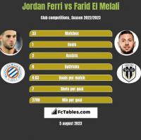 Jordan Ferri vs Farid El Melali h2h player stats